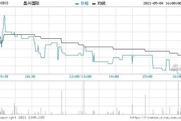 港股钢铁板块大涨昌兴国际涨近13%