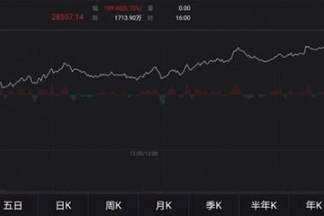 全球周期闻风起舞商品股市已先行