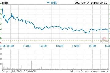 今日牛股推荐航运股继续看涨腾讯阿里讲和双赢
