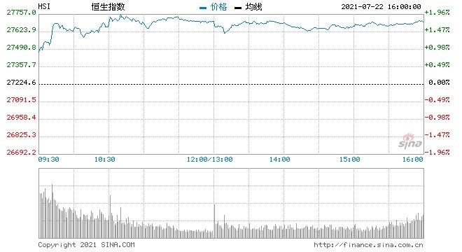 恒指收涨1.83%在线教育钢铁及半导体股涨幅居前
