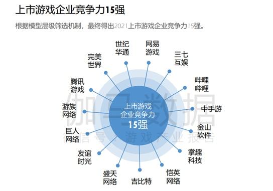 中手游入选伽马上市游戏企业竞争力15强真三8月10日上线