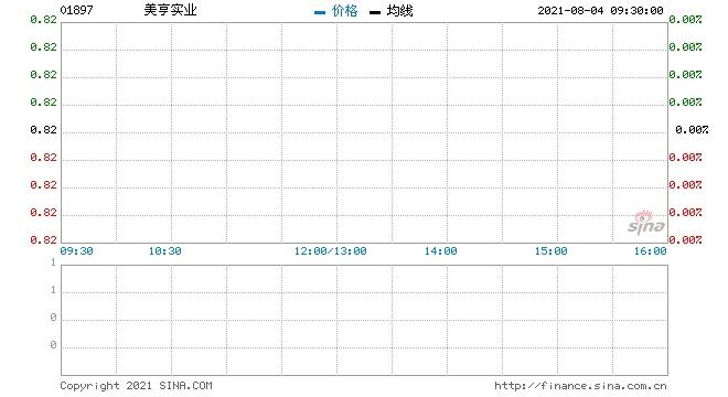 美亨实业回购33.8万股涉资27.72万元