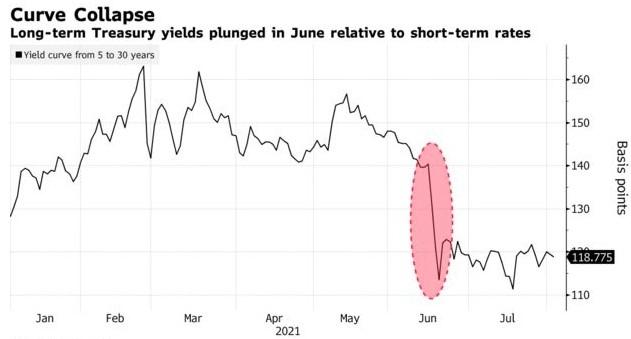 美债利率曲线走势不按套路对冲基金Alphadyne轧空债市损失15亿美元