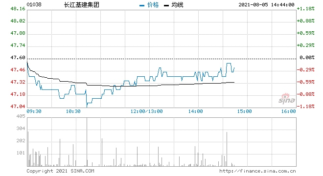 汇丰研究长江基建维持买入评级目标价微降至55港元