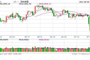 国泰君安期货股指托底信号渐明期指震荡慢涨