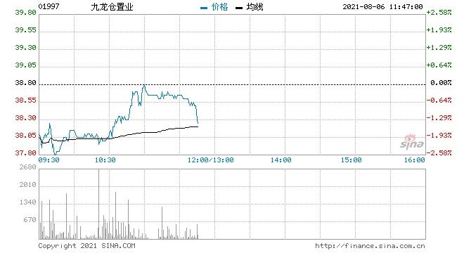 瑞信九龙仓置业维持中性评级目标价降至43.5港元
