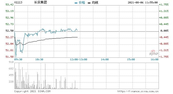 瑞信长实集团维持跑赢大市评级目标价升至65港元