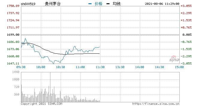 快讯贵州茅台早盘大跌3%成交额近35亿元