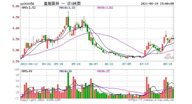 跨界收购亏损半导体股价提前两涨停皇庭国际是否在蹭热点