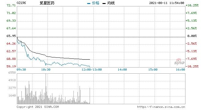 复星医药跌超9%领跌医美股高盛下调其AH股评级