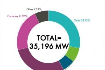中国海上风电装机量将登顶世界能带来什么