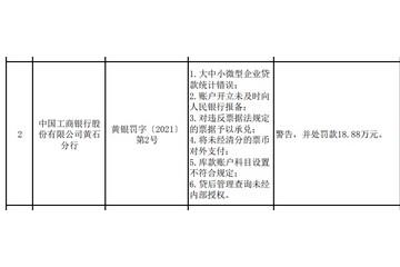 涉六项违法工行黄石分行被罚18.88万