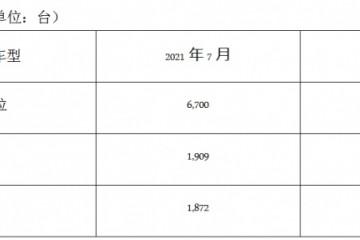 马自达2021年7月中国市场销量约1.3万台
